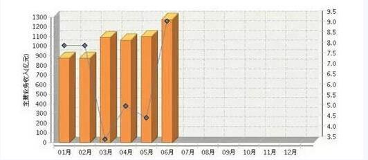 2015年我国皮革业1月-6月主营业务收入情况分析-羊皮